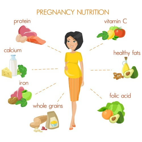 The Best Sources of Protein for Pregnant Woman